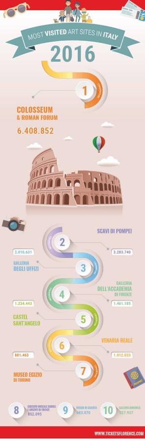 Les musées italiens les plus visités à Florence